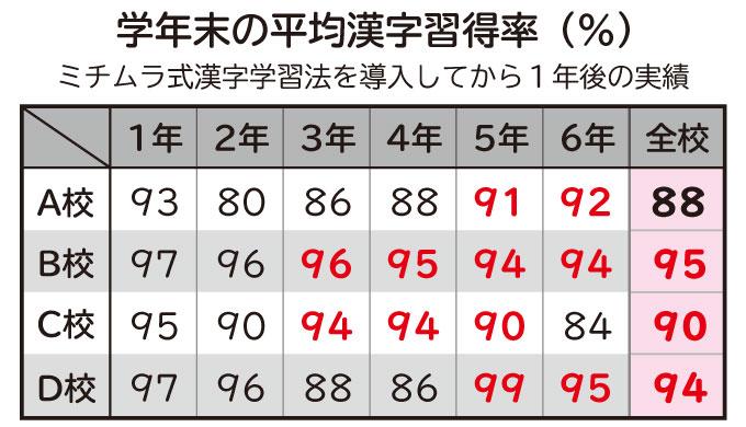 学年末の平均漢字習得率の表